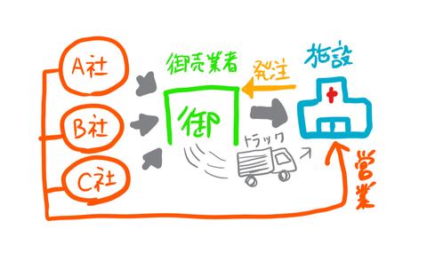 商品発注の図