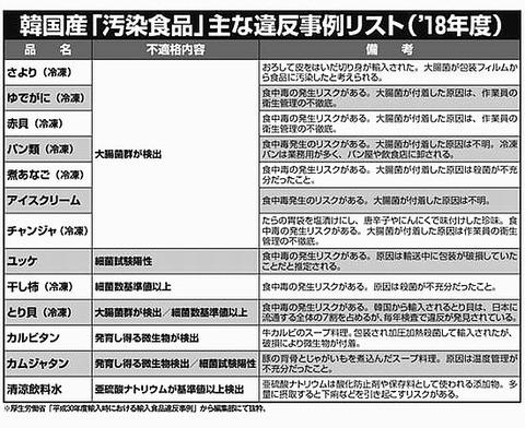 韓国産汚染食品リスト