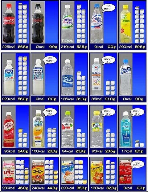 炭酸飲料等角砂糖