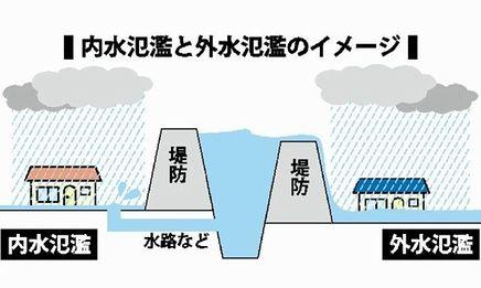 内外水氾濫