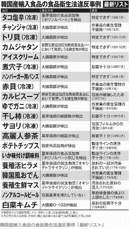 韓国産汚染食品リスト2