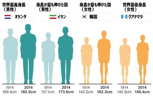 アメリカ 人 平均 身長