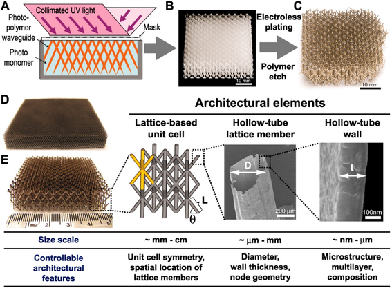 ultralight-microlattices