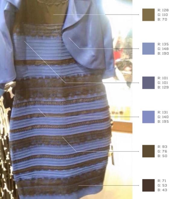 正解は茶色っぽい色なのだが、背景が白い場合はそうは見えない。しかし、背景が純粋な黒の場合はきちんと茶色に見えるはずだ。フォトショップで解析を行うとドレスの色
