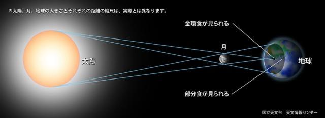 solar-eclipse-reason2-s_e