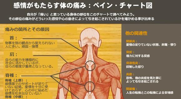その痛みどんな感情からきてる?負の感情が及ぼす体の痛みを部位別で表した「ペインチャート図」