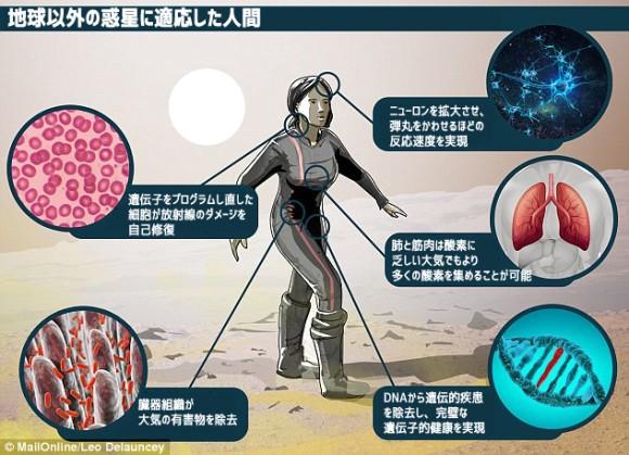 100年後の人類はどのような姿をしているのだろうか? 生き残るため遺伝子改変された体が必要となる(米未来学者)