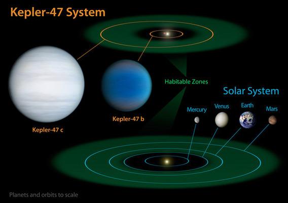 kepler-47-planets-orbit-diagram