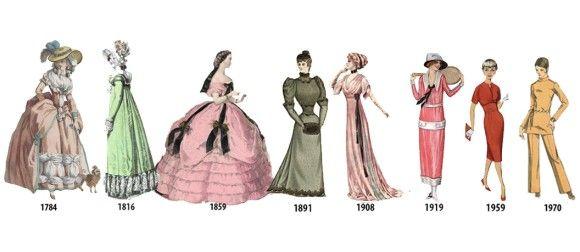 これらは1784年から1970年までの最新の女性のファッション を描いたものだ。1年単位でみると大きな違いはないが、186年間の最初と最後ではかなり変化がある。