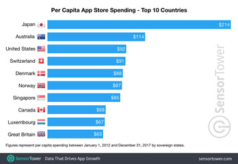 per-capita-app-store-spending-top-10