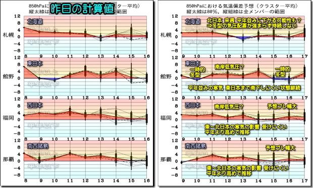 週間気温グラフ200110
