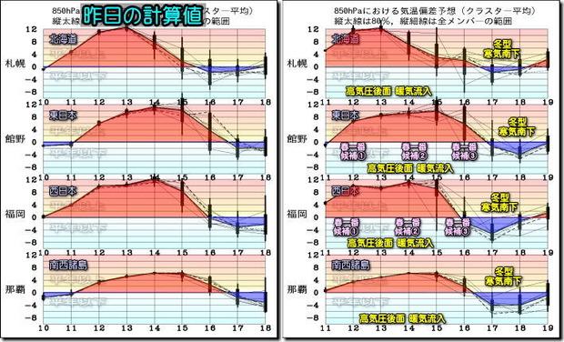 週間気温グラフ200212