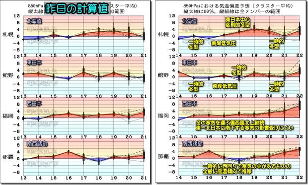 週間気温グラフ200115