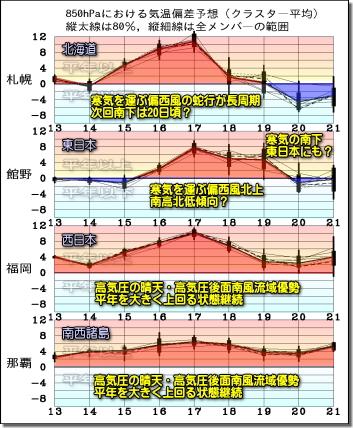 週間気温グラフ191214