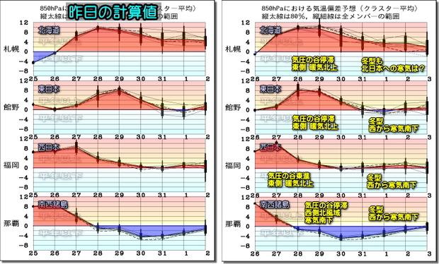 週間気温グラフ200127