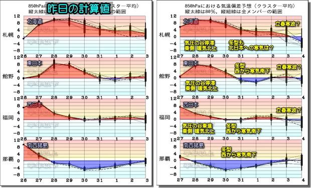 週間気温グラフ200128