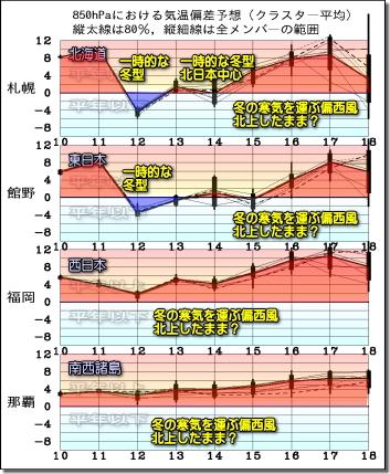 週間気温グラフ191211