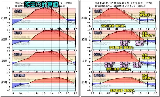 週間気温グラフ200211