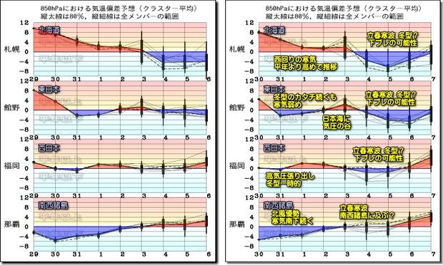 週間気温グラフ200131