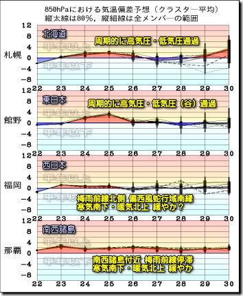 週間気温グラフ200523
