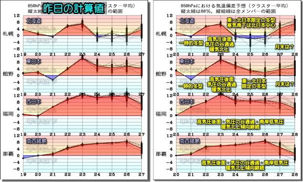 週間気温グラフ200121