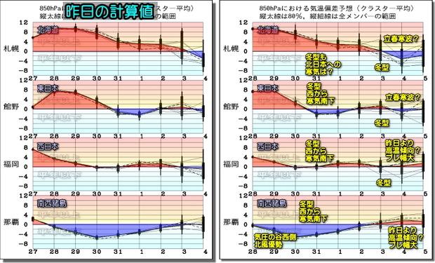 週間気温グラフ200129