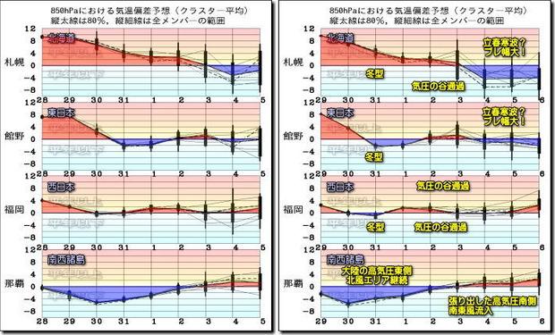 週間気温グラフ200130