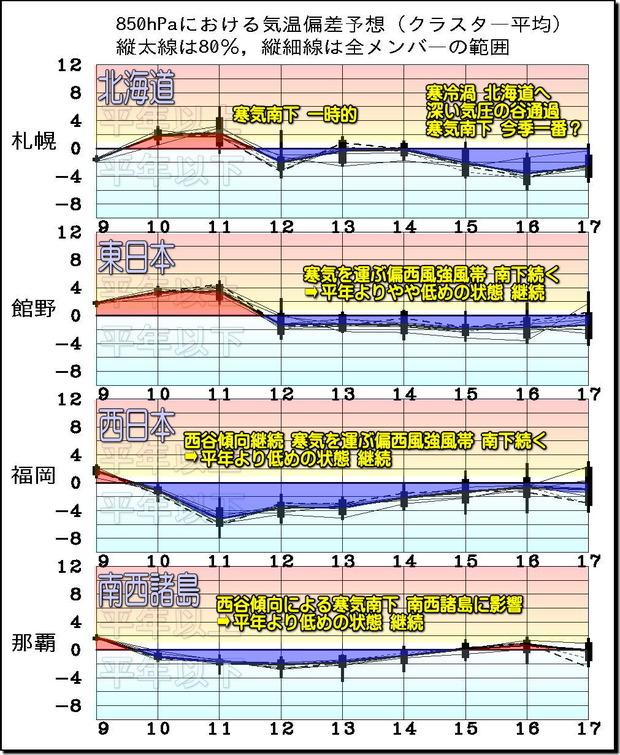 週間気温グラフ181010