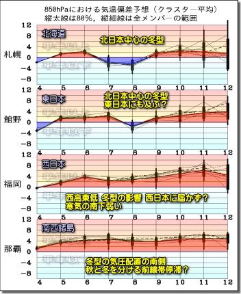 週間気温グラフ201205