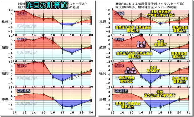 週間気温グラフ200214