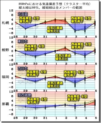 週間気温グラフ201029
