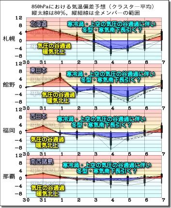 週間気温グラフ200331