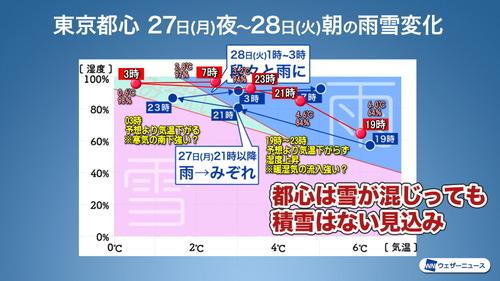 WNI社 雨雪変化グラフ実況書き込み200128