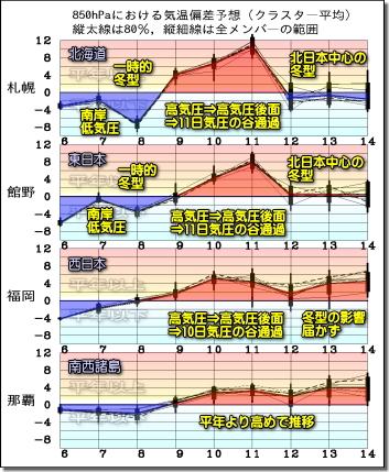 週間気温グラフ191207