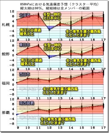 週間気温グラフ191210