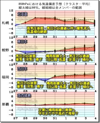 週間気温グラフ200528