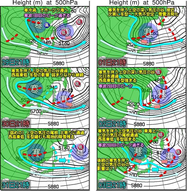 週間高層天気図181227