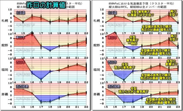 週間気温グラフ200216