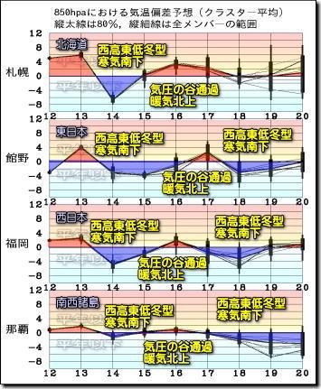 週間気温グラフ210413