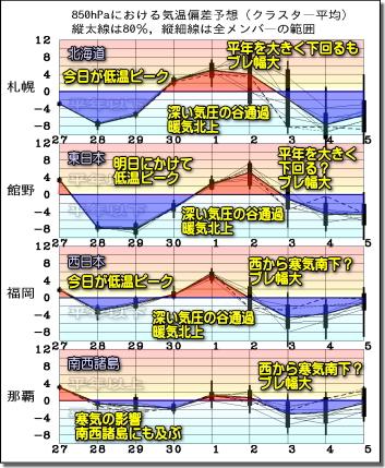 週間気温グラフ191128