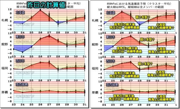 週間気温グラフ200325