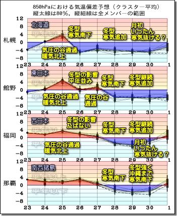 週間気温グラフ201124
