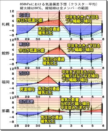 週間気温グラフ191129