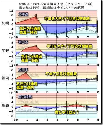週間気温グラフ191201