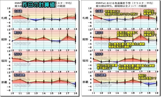 週間気温グラフ200112