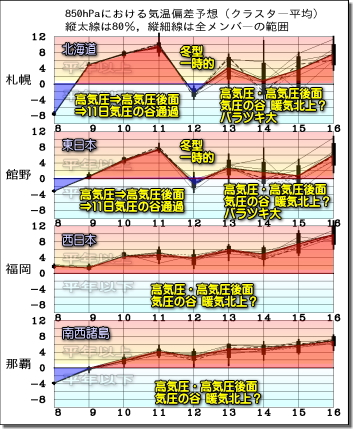 週間気温グラフ191209
