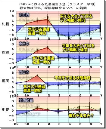 週間気温グラフ191130