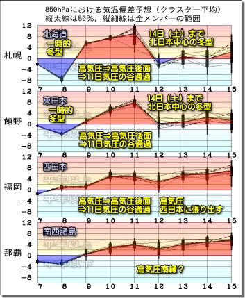 週間気温グラフ191208