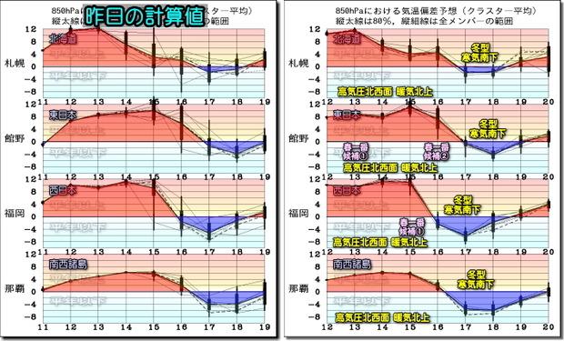 週間気温グラフ200213
