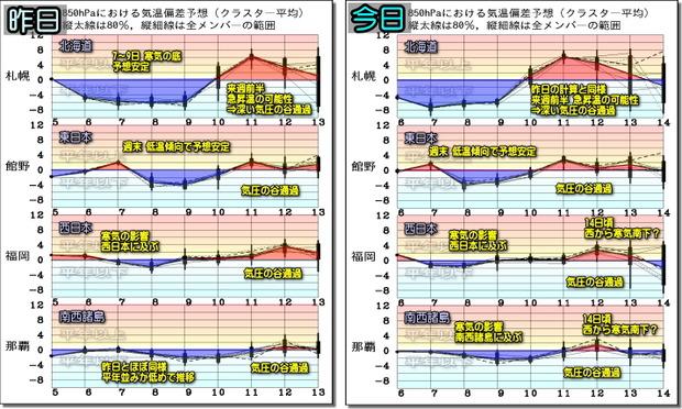週間気温グラフ比較191107